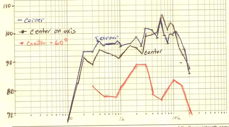 CX-5 Blose response curvese.jpg
