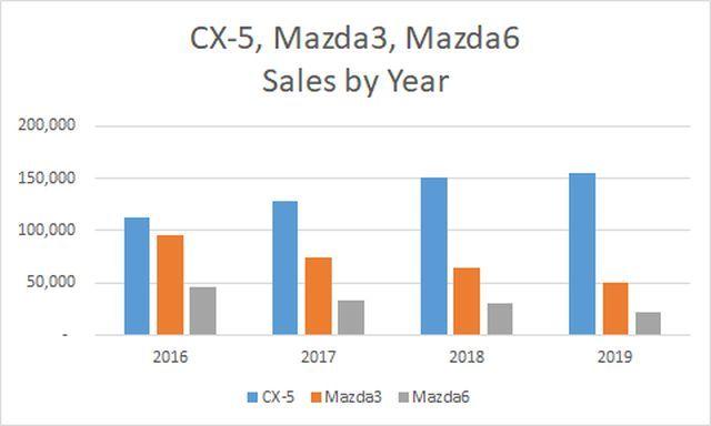 CX5 Mazda3 Mazda6 annual sales.jpg