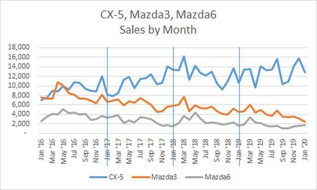 CX5 Mazda3 Mazda6 monthly sales.jpg