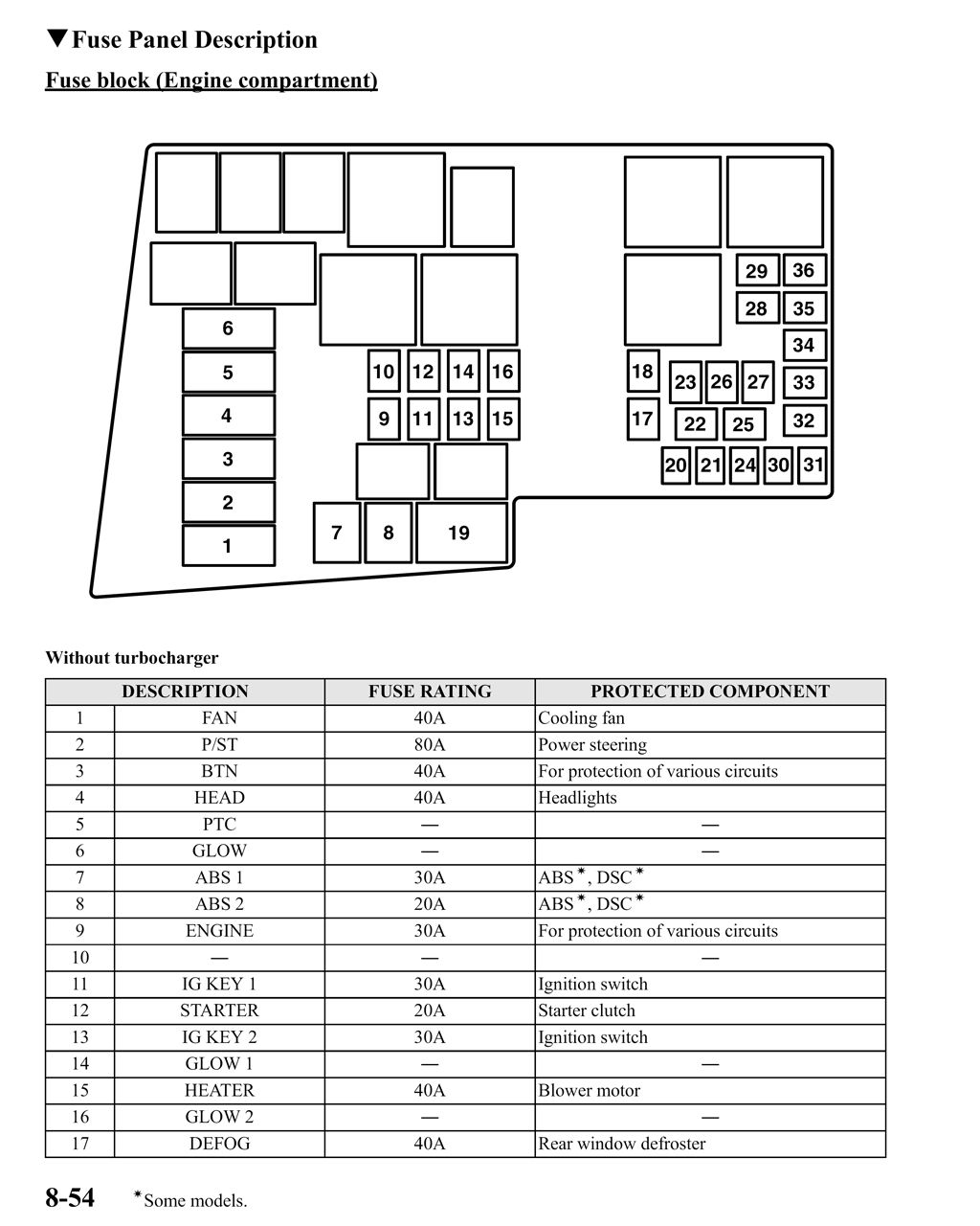 2007 Mazda 3 Fuse Box Free Wiring Diagram For You 2011 Cx7 Engine Image Layout Passenger Side