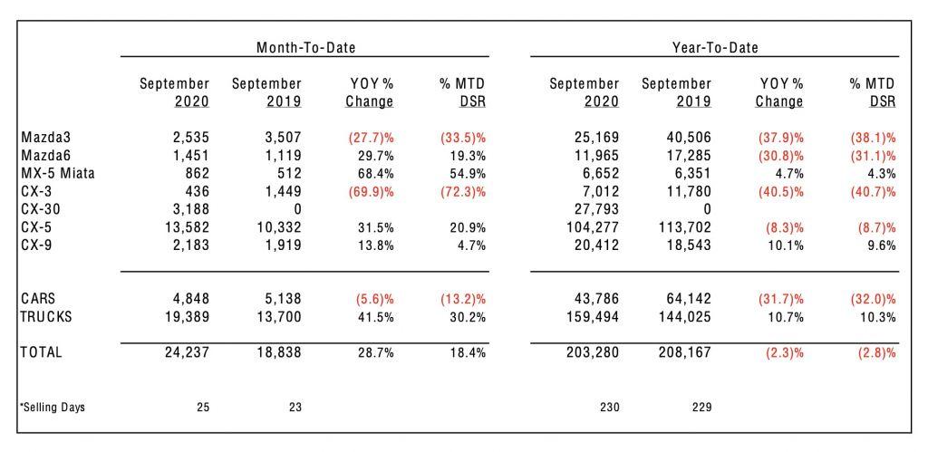 Mazda-Sales-Results-Sept-20-1024x499.jpg