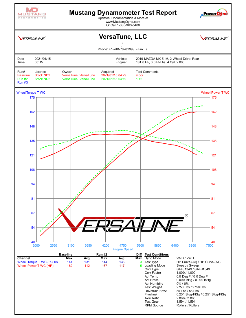 ND2 stock vs 91 octane.png
