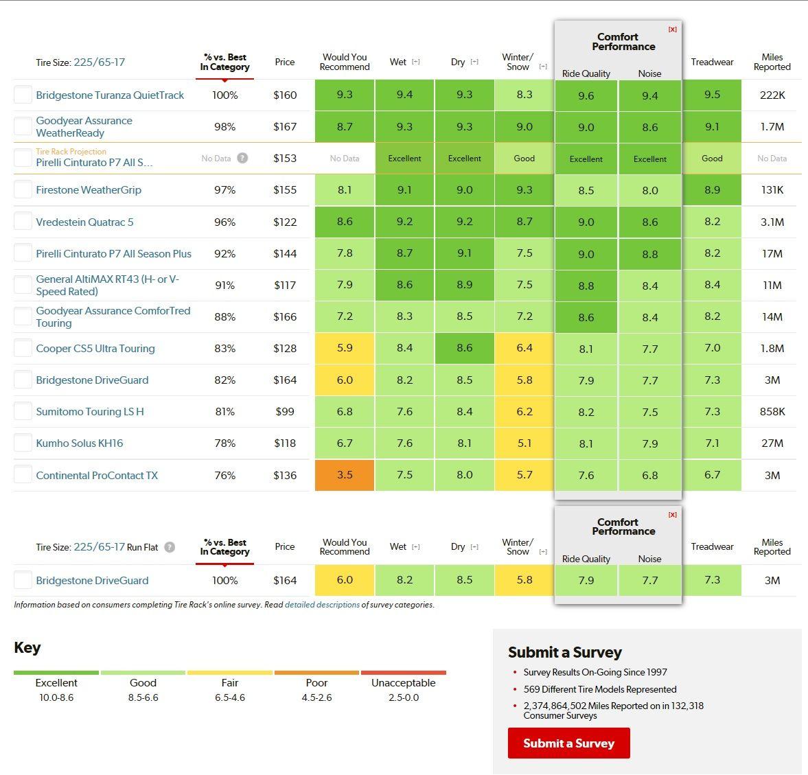 Tire Ratings Charts_Grand Touring All-Season 225-65R17_02.jpg