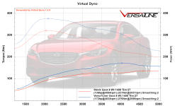 Mazda-6-SkyD-Virtual-Dyno.png